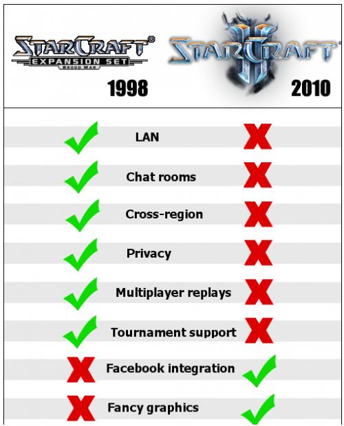 Starcraft... Starcr10