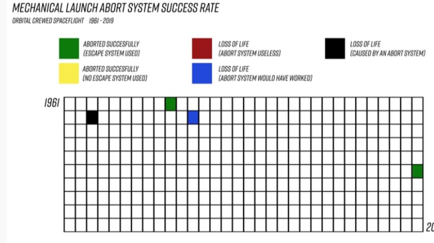 Le Starship n'aura pas de système d'éjection mais est-ce nécessaire ? - Page 2 Taux_d14