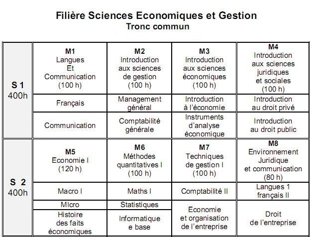 العلوم الإقتصادية Sciences Economiques et Gestion 111