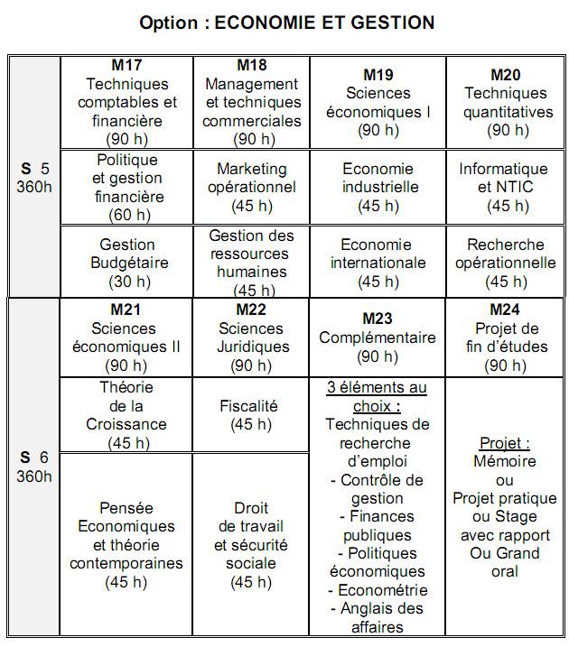 العلوم الإقتصادية Sciences Economiques et Gestion 311