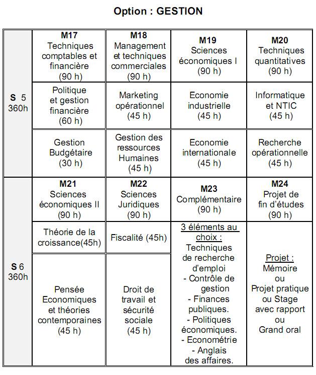 العلوم الإقتصادية Sciences Economiques et Gestion 411