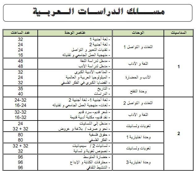 الدراسات العربية Etudes Arabes Arabe110
