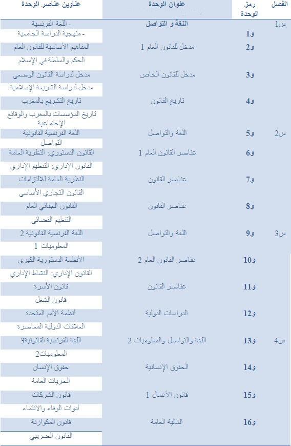 القانون الخاص بالعربية Droit Privé Arabe  Droit-14
