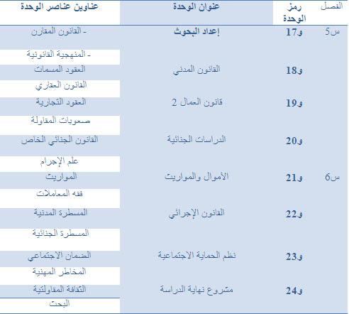القانون الخاص بالعربية Droit Privé Arabe  Droit-15
