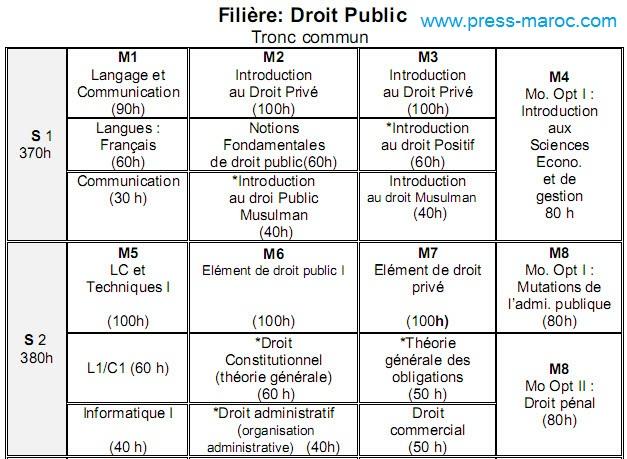 القانون العام فرنسية Droit Public en Français Droit-16