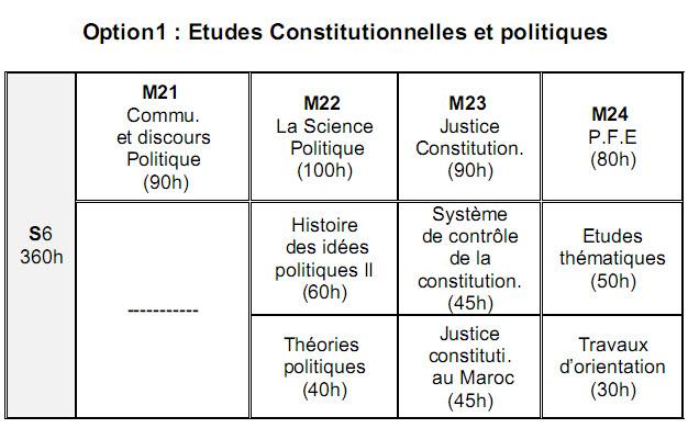 القانون العام فرنسية Droit Public en Français Droit-18