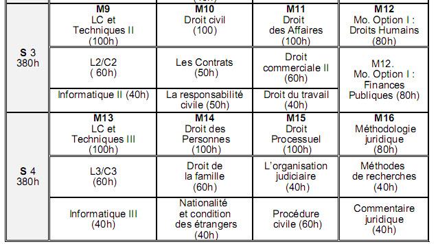 القانون الخاص فرنسية Droit Privé en Français Droit-22