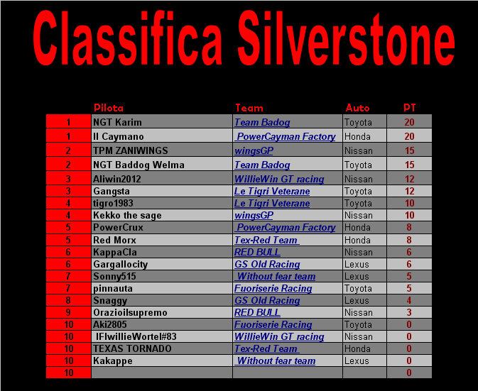 [Gara 2] SILVERSTONE Classifica Class_14