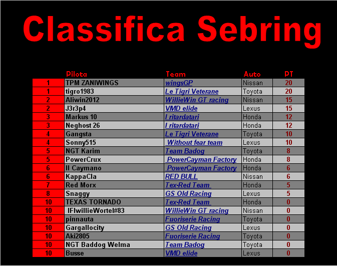 [Gara 3] Sebring Classifiche Class_18