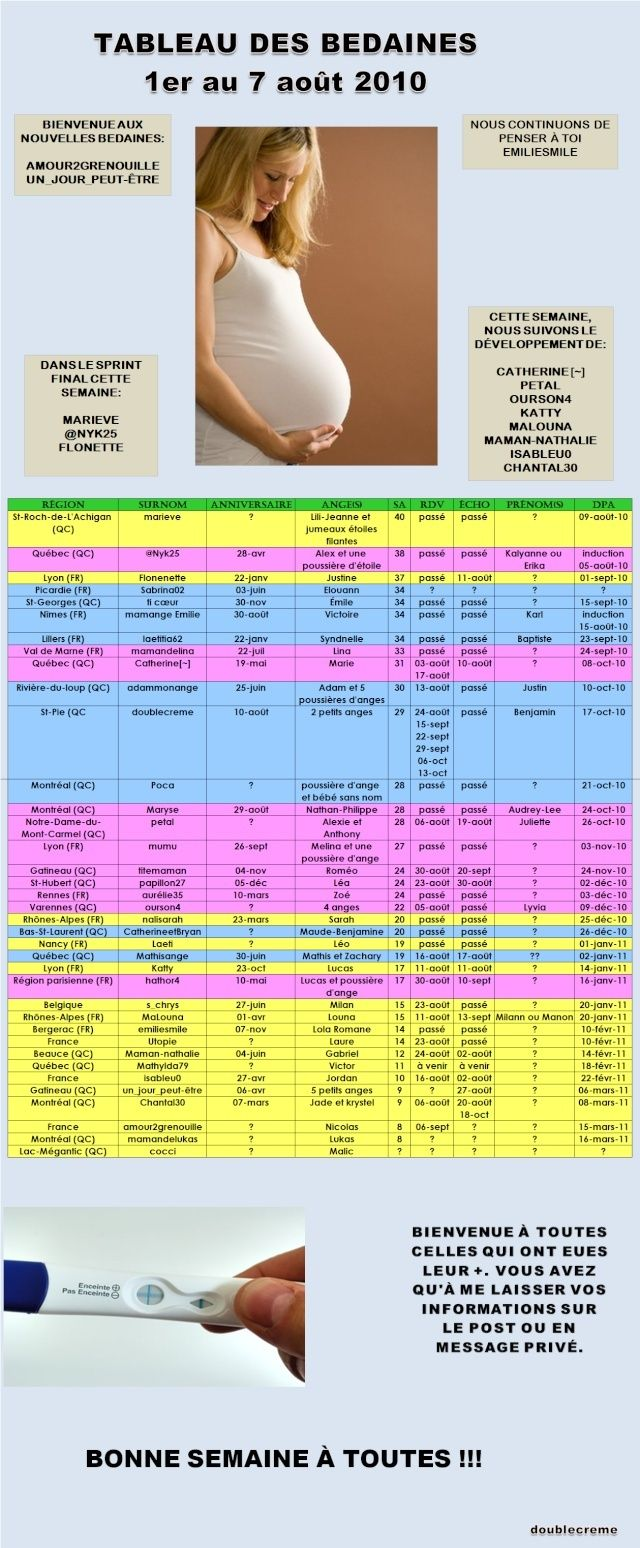 Tableau des bedaines - 1er août au 7 août 2010 Tablea17