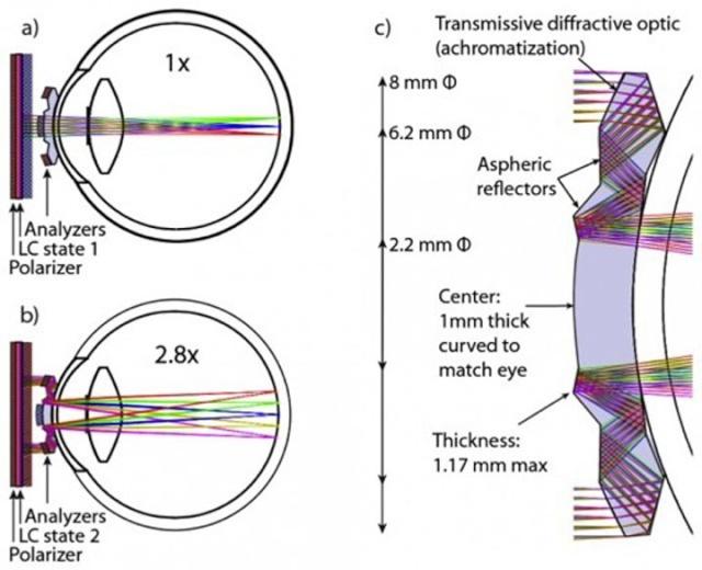 Cette lentille ultra perfectionnée vous permettra de voir jusqu'à 2.8 fois mieux qu'en temps normal Cette-11