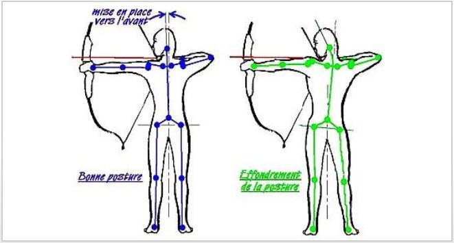 Posture Postur10
