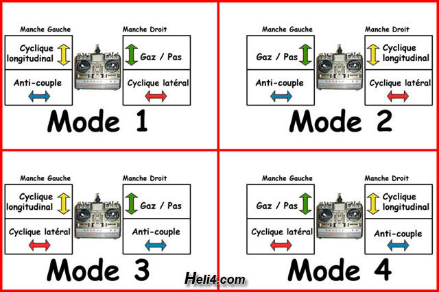 les 4 modes radio d' helico rc Modes_10