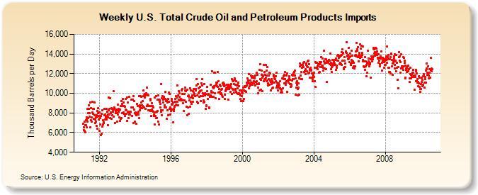 stocks pétrole us hebdo  annoncés sur boursorama ou autre flux boursier Wttimu10