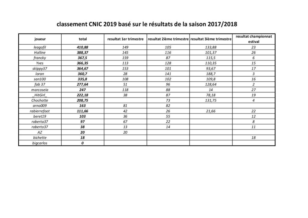 classement CNIC 2019 Result10
