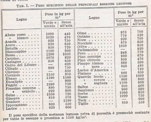 Tabelle Resa Calorifica E Peso Specifico Legna Da Ardere