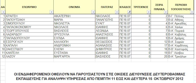 Αποτελέσματα προσλήψεων εκπαιδευτικών ως αναπληρωτές πλήρους ωραρίου για τα σχολεία Γενικής Παιδείας και Επαγγελματικής Εκπαίδευσης  18_0710