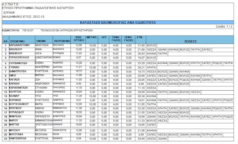 Ανακοίνωση Αρχικής Αξιολόγησης Αποτελεσμάτων ΕΠΠΑΙΚ - ΠΕΣΥΠ 2012-2013 Eppaik10