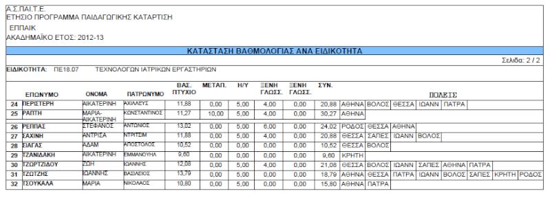 Ανακοίνωση Αρχικής Αξιολόγησης Αποτελεσμάτων ΕΠΠΑΙΚ - ΠΕΣΥΠ 2012-2013 Eppaik11