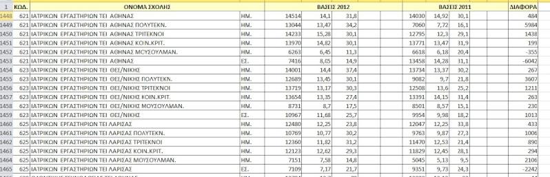Αποτελέσματα Βάσεων 2012 Iiiiui10