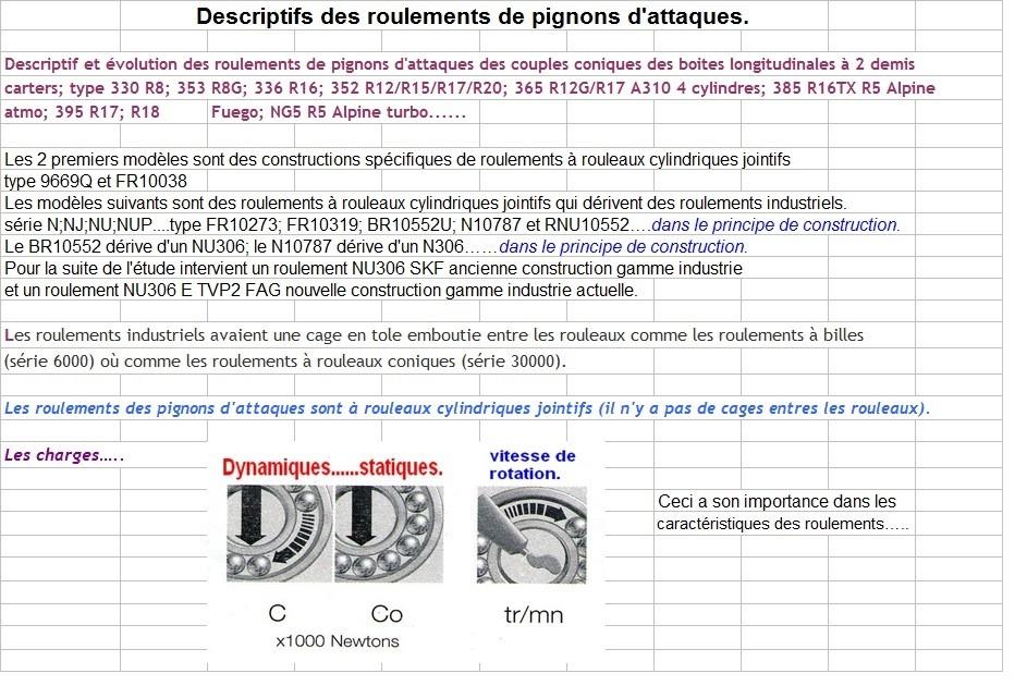 Boites 330 (R8) aux boites NG5 (R5 alpine turbo) roulements Descri12