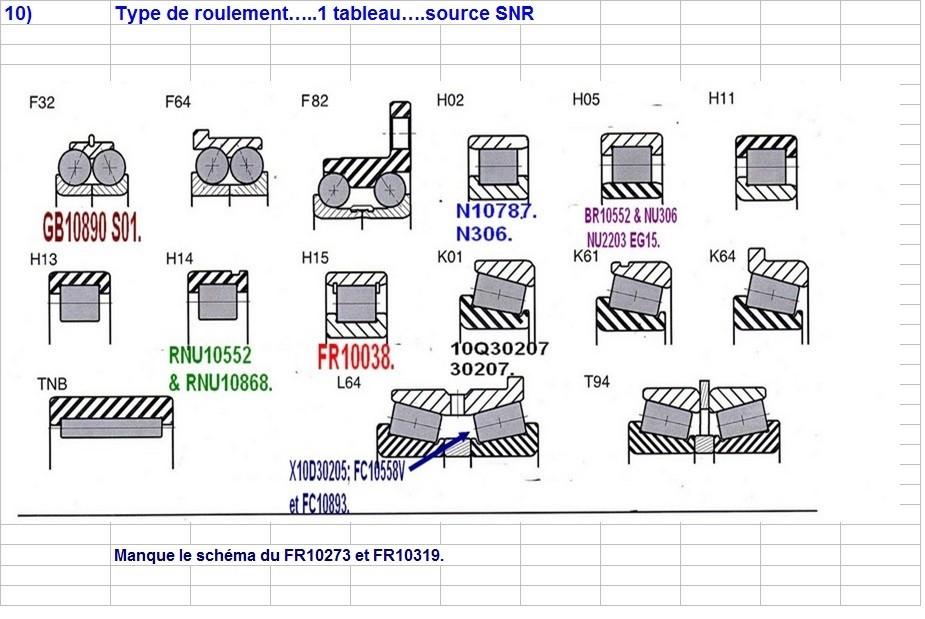 Boites 330 (R8) aux boites NG5 (R5 alpine turbo) roulements Type_d11