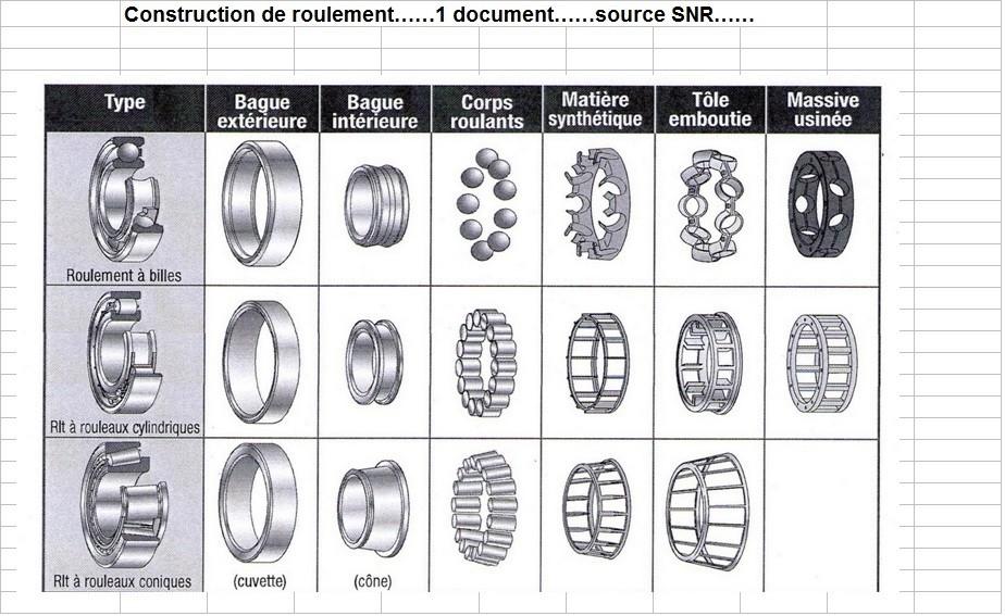 Boites 330 (R8) aux boites NG5 (R5 alpine turbo) roulements Type_d12