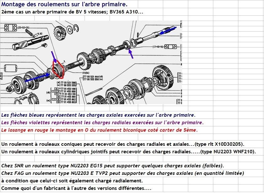 Boites 330 (R8) aux boites NG5 (R5 alpine turbo) roulements Type_d14