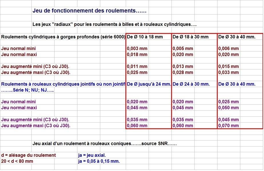 Boites 330 (R8) aux boites NG5 (R5 alpine turbo) roulements Type_d17