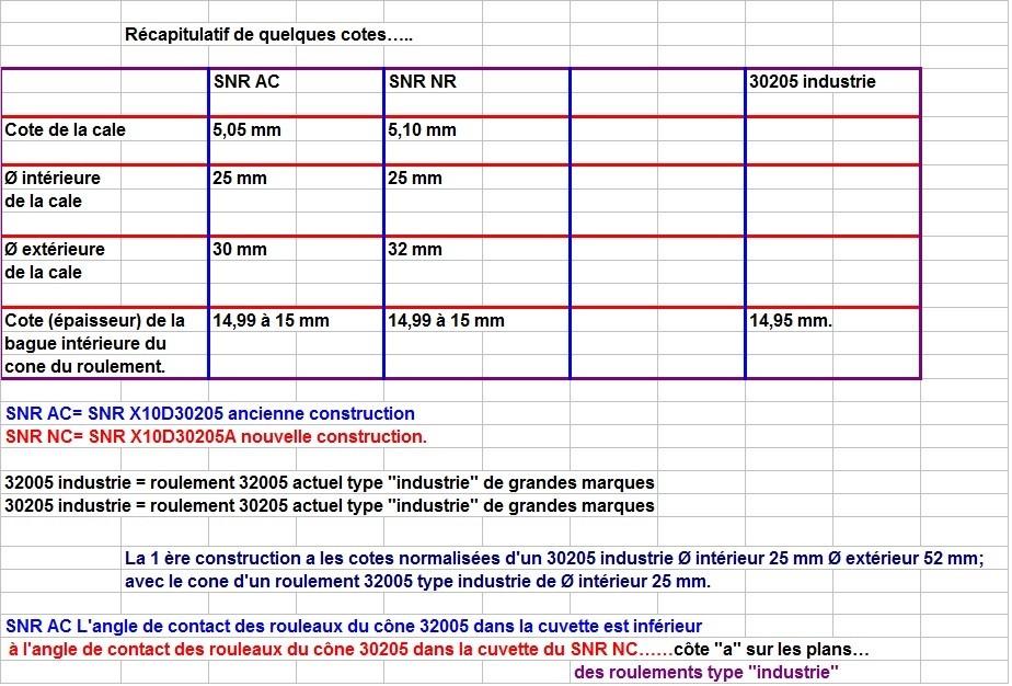Boites 330 (R8) aux boites NG5 (R5 alpine turbo) roulements X10d3030