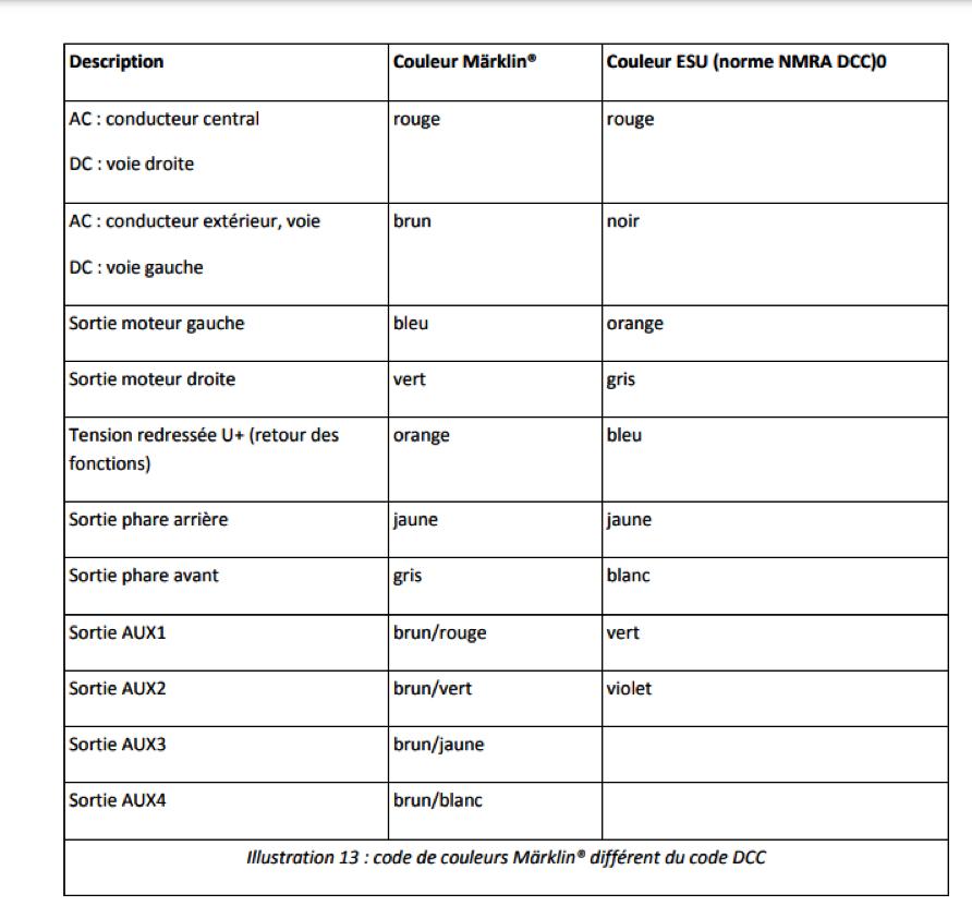 Comment digitaliser une 1800 CFL Märklin Hamo ? Captur42