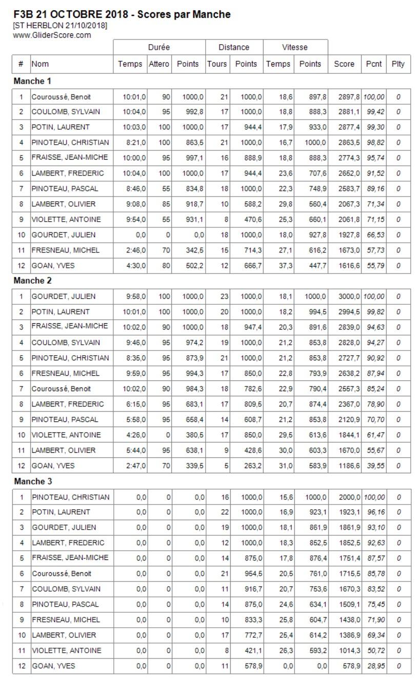 F3B / F3B E St Herblon le 14 Octobre - Page 2 Result11