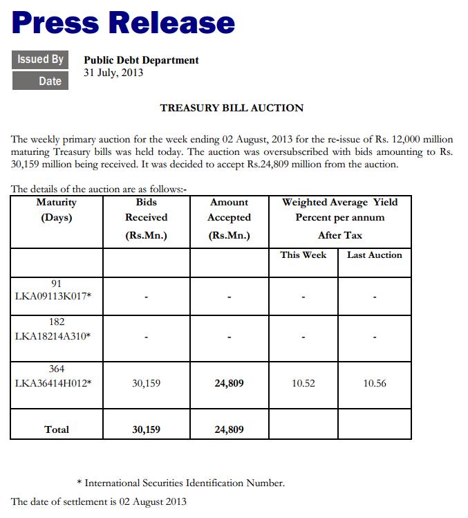 Sri Lanka 12-month Treasuries yield falls Cbsl15