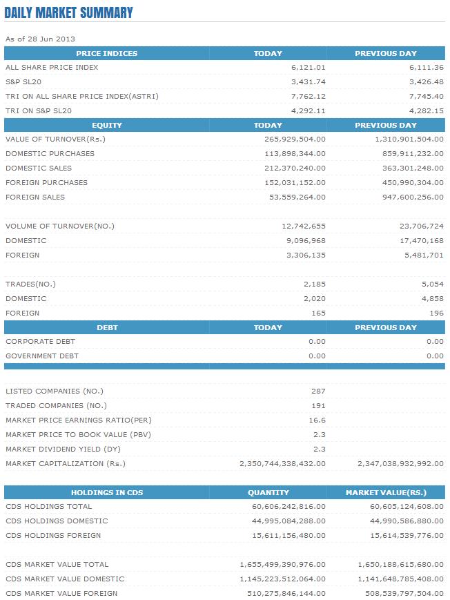 Trade Summary Market - 28/06/2013 Cse10