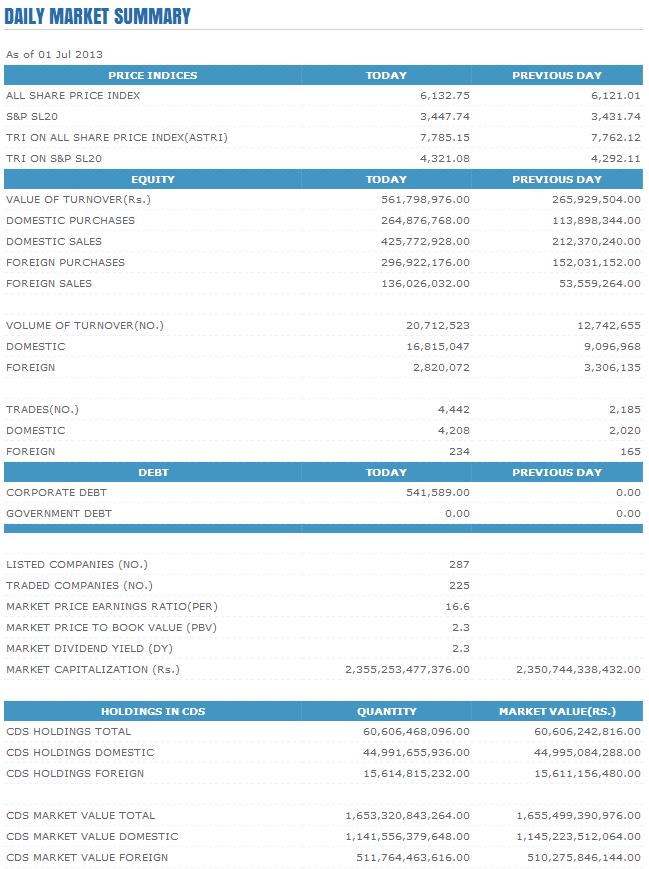 Trade Summary Market - 01/07/2013 Cse11