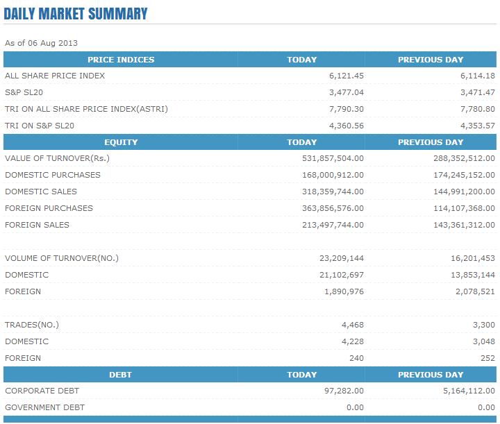 Trade Summary Market - 06/08/2013 Cse112