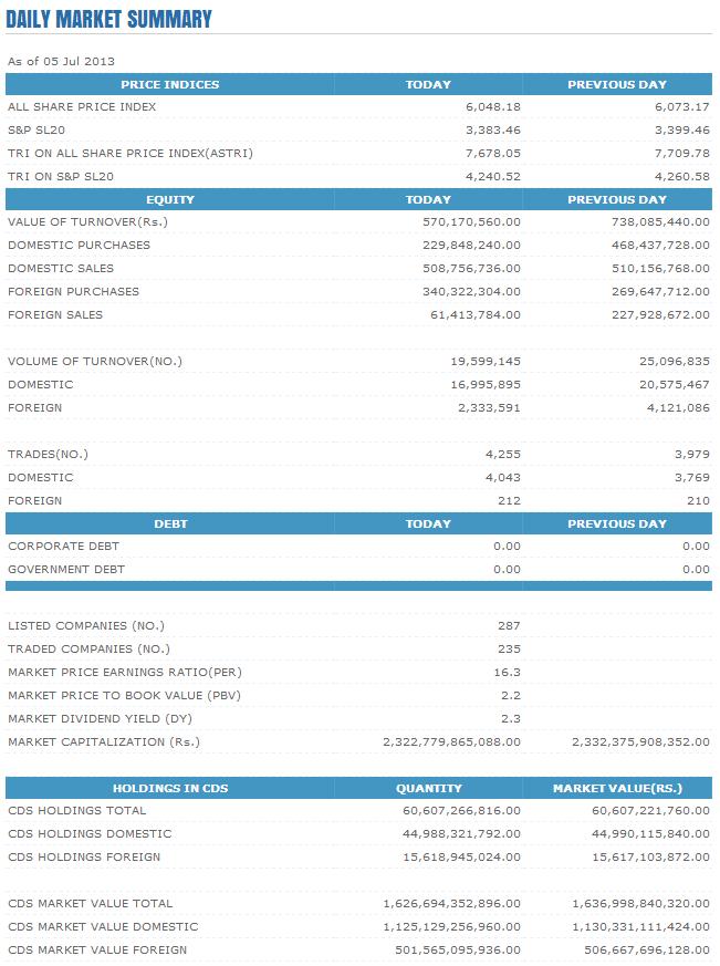 Trade Summary Market - 05/07/2013 Cse15