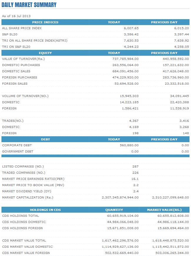 Trade Summary Market - 16/07/2013 Cse21