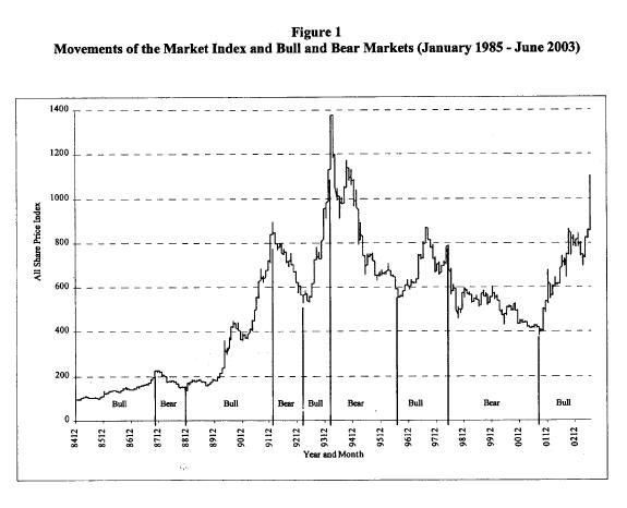 CSE: Historical Bull and Bear Markets 1985 -2003 Cse210