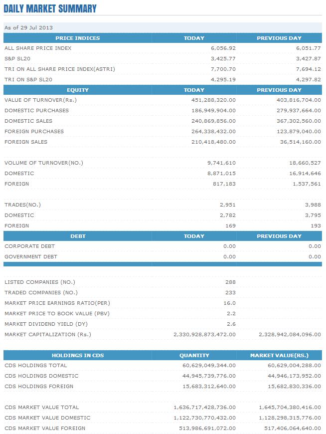 Trade Summary Market - 29/07/2013 Cse29