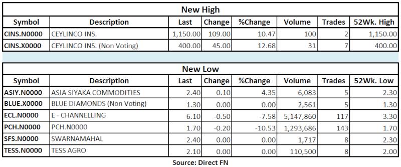 Trade Summary Market - 28/06/2013 Hilo10