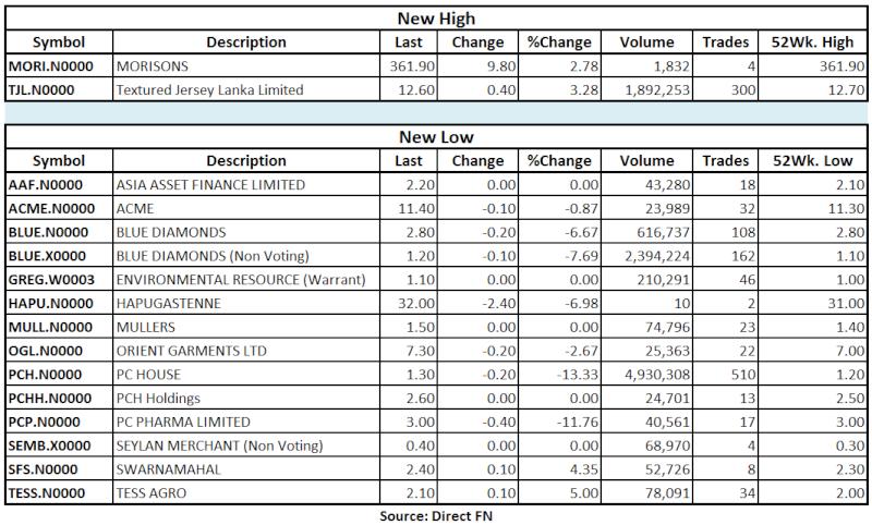 Trade Summary Market - 02/07/2013 Hilo11