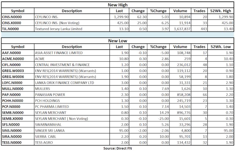 Trade Summary Market - 26/07/2013 Hilo19