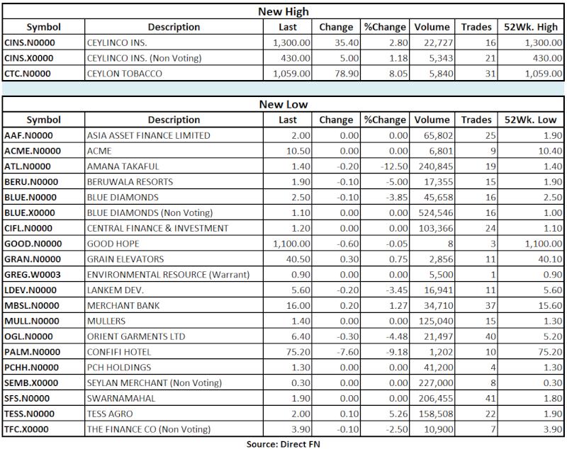 Trade Summary Market - 29/07/2013 Hilo20