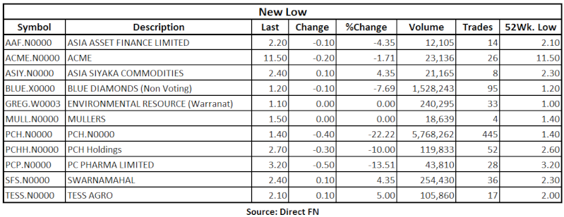 Trade Summary Market - 01/07/2013 Low10