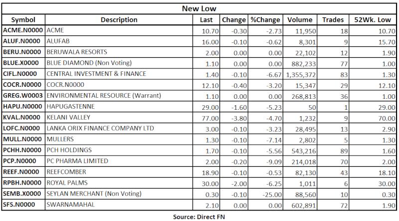 Trade Summary Market - 12/07/2013 Low14