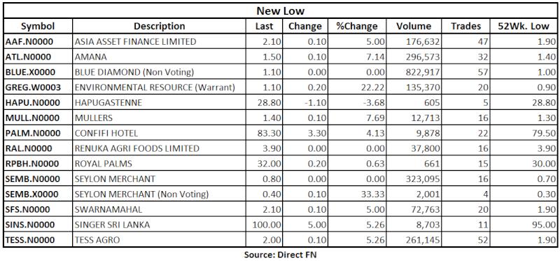 Trade Summary Market - 19/07/2013 Low19