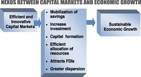 Capital market: An engine of growth? Nexus-10