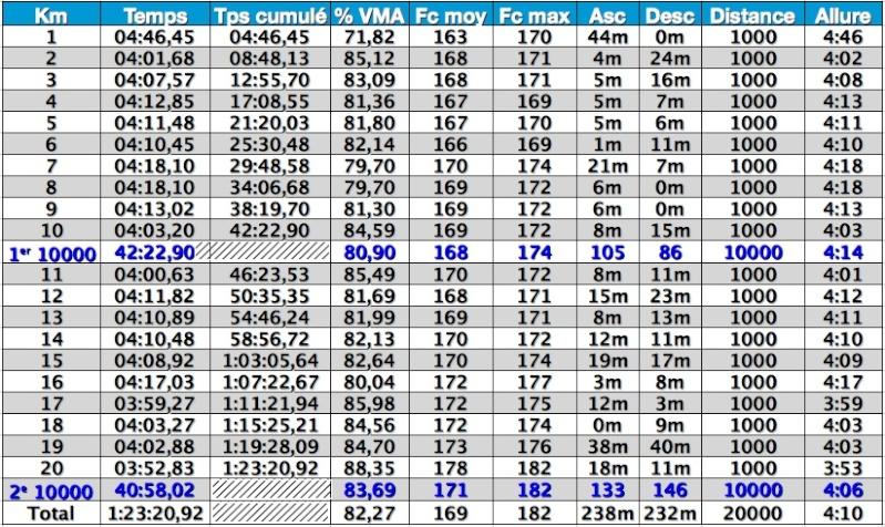 SEB276 ---) Préparation 10km de Roissy en Brie et 20km de Paris - Page 5 Captur57