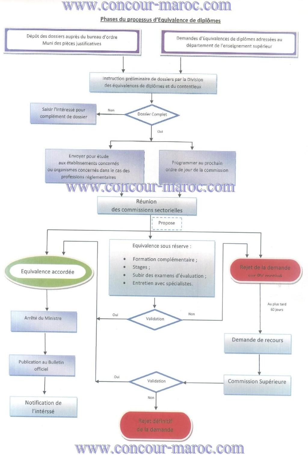 Constitution du dossier d'équivalence des diplômes  Phases10